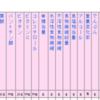 無料の食品成分データベースを便利に大活用!糖質・炭水化物・カロリー・ビタミン・コレステロールなどなど詳しい日本食品標準成分が無料で検索できる!(文部科学省のもの)