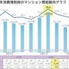 消費増税に伴う新築マンション需給動向発表