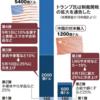 各国の利下げ競争と通貨安競争の影響