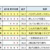 新星登場エポカドーロ『クラシック3歳逃げ馬ランキング』 2018.02.10&11