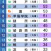 1965年 京都大学合格数ランキング