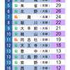 1955年 京都大学合格数ランキング