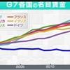 日本の現状は決して豊かで自由な国ではない。それは指導者が無能なのだから仕方がない。