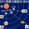 【96年振り】木星・土星・火星が相次いで地球に最接近!直近で同方角に3惑星が見えたのは大正11年!!