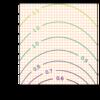 1次元ガウス分布の測地線と双対測地線のプロット