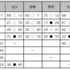 同志社vs京産大 2019関西リーグ5節