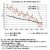 真の失業率──2019年2月までのデータによる更新