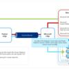 Power Platform での Azure ExpressRoute 接続に関する資料がとても詳しく書かれています