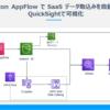 Amazon Appflow で SaaS データ取込みを自動化してQuickSightで可視化してみた