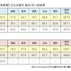 2017年度日比谷高校入試結果・合格点レビュー ~平成30年度入試基本情報