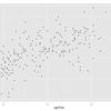 ggplot2を使って、散布図を作る-4