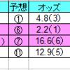 2020年3月22日(日)中山・阪神
