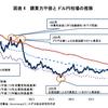 今後のドル円はどうなるか?購買力平価から為替の行方を見てみる。