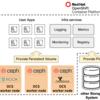 Red Hat OpenShift Platform 4 ハンズオンワークショップ紹介 〜Storage編〜