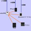 いろんな端末をPocketWifi経由でネット接続している