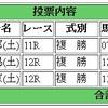 5/20(土)の複勝コロガシの予想。12時時点のオッズで1,200→8,500円