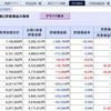 嗚呼無残、株で多額の含み損を抱えた Kensinhan の哀れな投資記録…(3月前半戦)