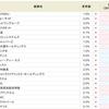 イグニス<3689>が9.0%から8.0%にダウン。SBI貸株金利変更(2019/01/15~)