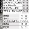 上位200校 日本勢2校のみ 英誌世界大学ランク 東大36位に上昇、中国との競争激しく