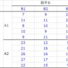 二元配置分散分析   分散分析表の理解