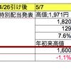 マクセルHDの株主還元を株価から総括する