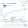Funds-i 配当貴族 純資産が1日で1億円上昇