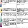 (いま読む日本国憲法)<参院選編>(上)基本姿勢 自民、綱領には「新憲法」 - 東京新聞(2016年7月5日)