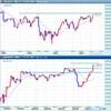 米の指標が好調で買いが継続!FX