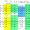 数回の児童ポルノ公然陳列行為は併合罪(大阪高裁R03.3.10弁護人上告) ちなみに包括一罪説は大阪高裁h15.9.18、東京高裁h16.6.23、名古屋高裁h23.8.3