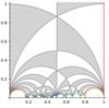 モジュラー曲線(4):レベル構造付き楕円曲線とモジュライ空間