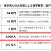 【悲報】室戸台風級の襲来で東京湾で巨大高潮が発生したら想定死者数8000人・経済被害の総額は115兆円にのぼると試算!東京23区は3割が浸水する事態に!台風19号が13日にも中心気圧935hPaと歴代4位タイの『非常に強い』勢力で関東に上陸か!?