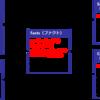 スタースキーマとキューブ(1)