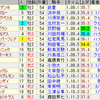 第37回小倉2歳ステークス(GIII)