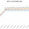 2017年7月4週の結果公開(投資信託・ウェルスナビ・FX・iDeCo)
