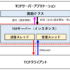 C#で「TCPサーバー」を実装する(ルーティング[TTL]対応版)