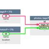 ChatSpaceのDB設計
