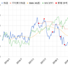 FDAが後押し?株価上昇中のアルトリアグループ【MO】を買付 2018年9月