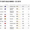金鉱山 コスト効率ランキングトップ10 2019年Q1版
