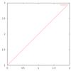 Common LispからGnuplotでグラフ表示するライブラリを作った: clgplot