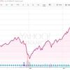 米国株式市場すべてに投資するなら米国ETFのVTI