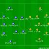 【マッチレビュー】19-20 CLグループステージ第6節 インテル対バルセロナ