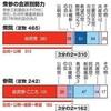 安倍政権、改憲へ「勝負の年」 山場は秋の臨時国会か - 朝日新聞(2018年1月5日)