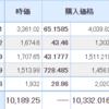【2021年9月17日投資結果】日本株は全銘柄上昇し、サイボウズが含み益に転換。