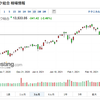 NASDAQの大幅下落と今思うこと