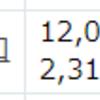 Slim米国株が含み損になりました!!インデックス10種は「NYダウトリプルレバレッジ」を5,000円購入です。
