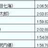 第39回東日本新人選手権 1日目