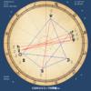 三木谷さんの今後の運勢を、占星術でみる