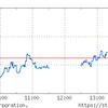 大型株が弱い流れだが4連騰。Wボトム形成か。