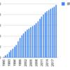 1990年からアイカ工業を積み立てるとどうなるか