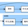 LPIC303 Ver2.0、公開鍵の基礎の復習をしてみる。